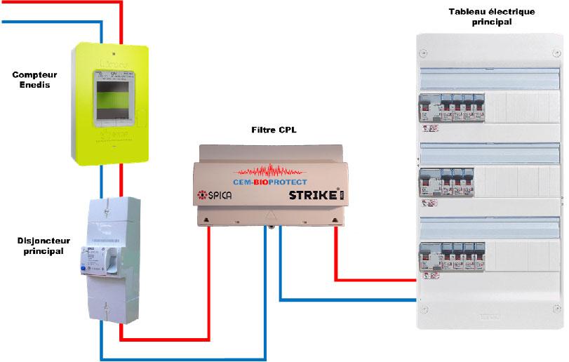 Installation monophasée filtre CPL Strike 25A ou 40A