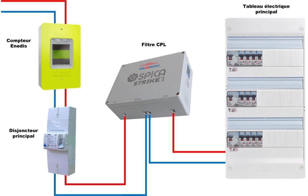 Installation monophasée filtre CPL Strike Spica 63A